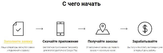 яндекс такси работа машины для комфорта Казахстан